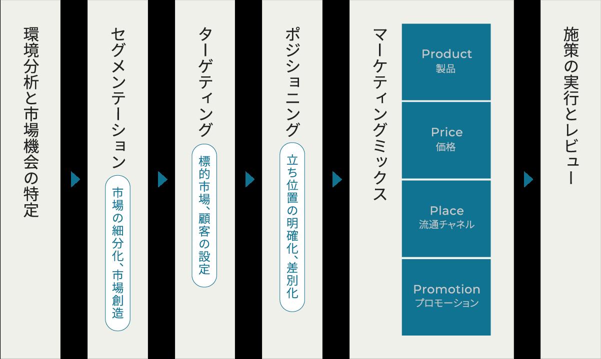 マーケティング戦略の立案と実行までのプロセスのフロー図