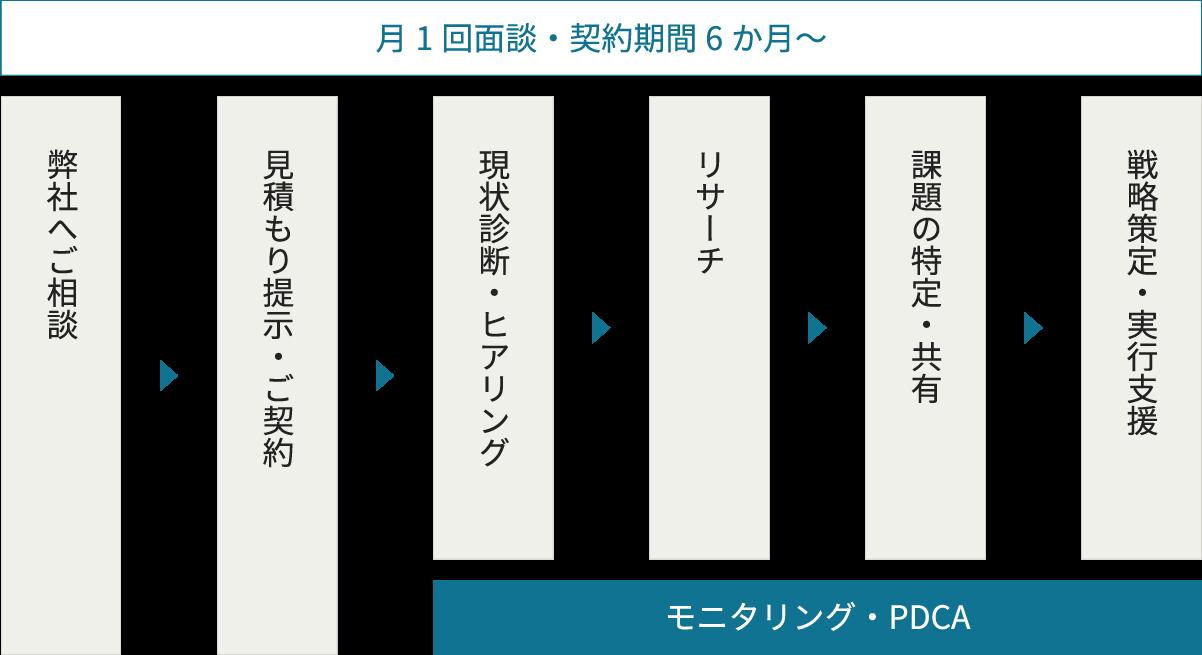 業務の進め方のフロー図