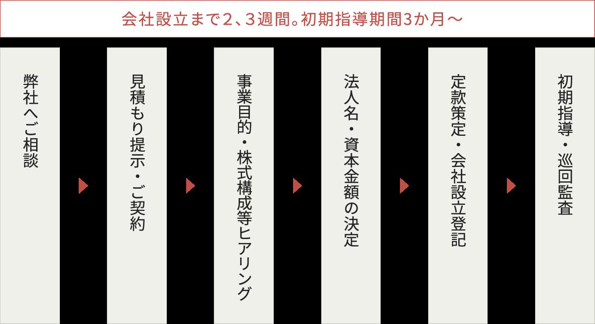 会社設立の流れフロー図