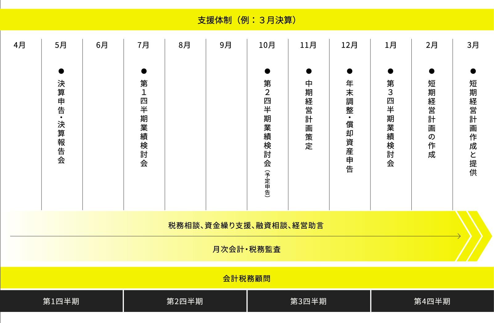 支援体制(例:3月決算)